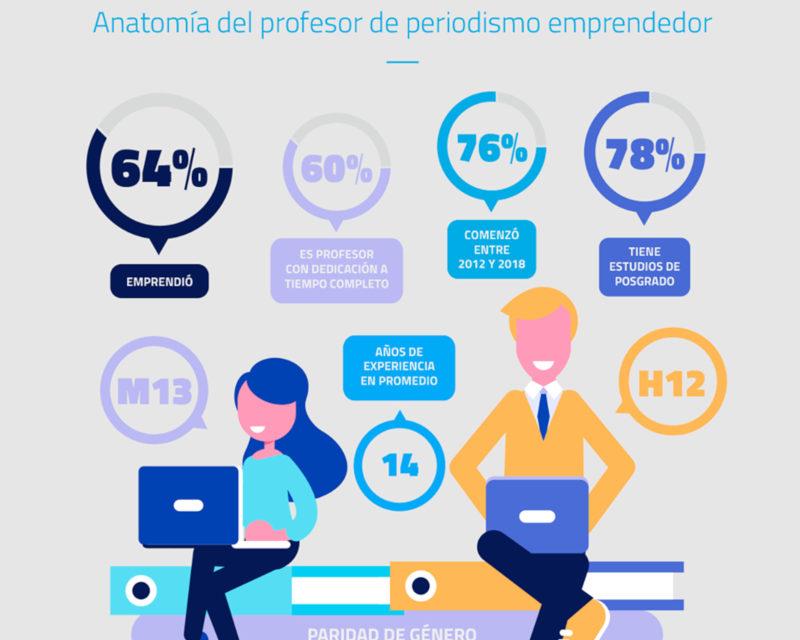 El Periodismo emprendedor crece en Iberoamérica